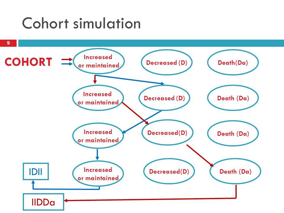 Cohort simulation COHORT IDII IIDDa Increased or maintained