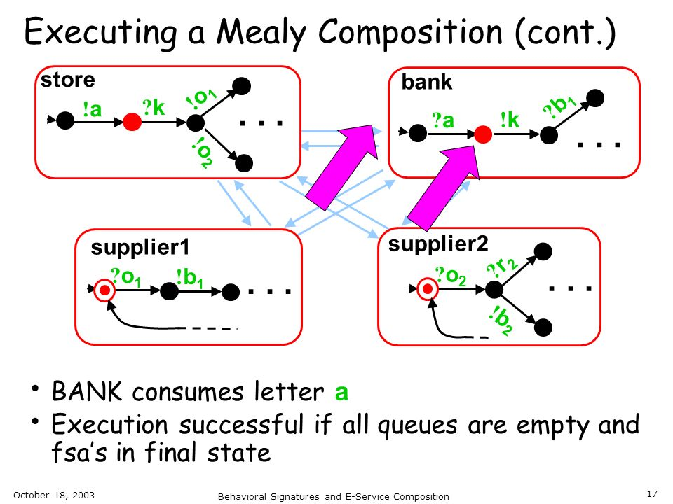 Executing a Mealy Composition (cont.)