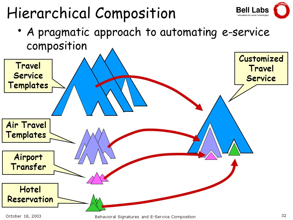 Hierarchical Composition