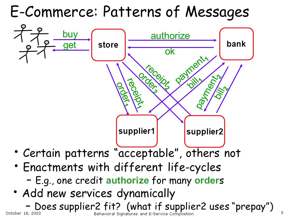 E-Commerce: Patterns of Messages