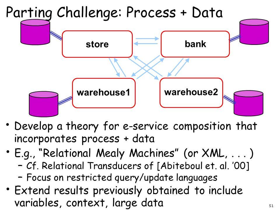 Parting Challenge: Process + Data