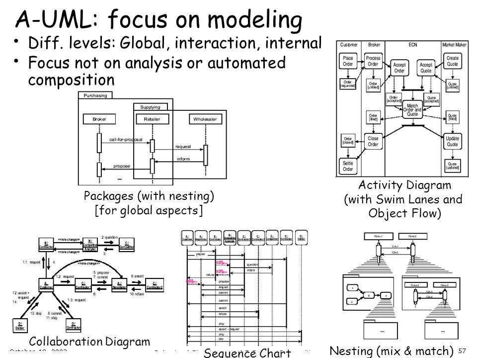 A-UML: focus on modeling