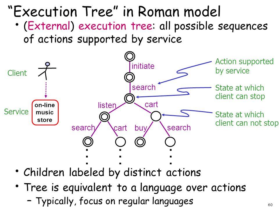 Execution Tree in Roman model