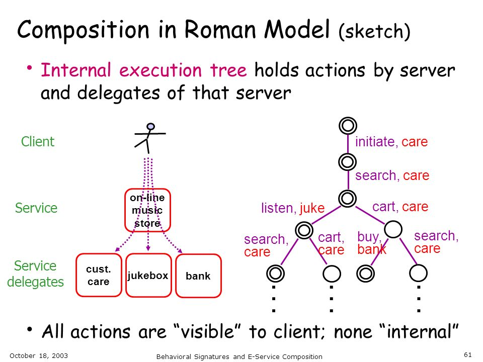 Composition in Roman Model (sketch)
