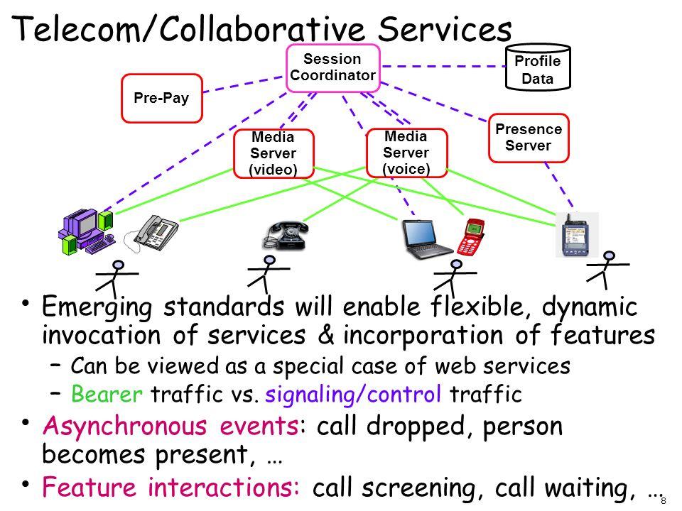 Telecom/Collaborative Services