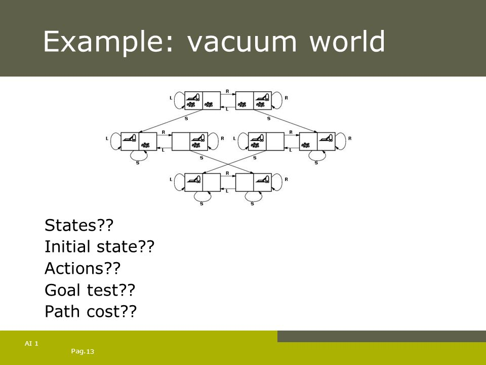 Example: vacuum world States Initial state Actions Goal test
