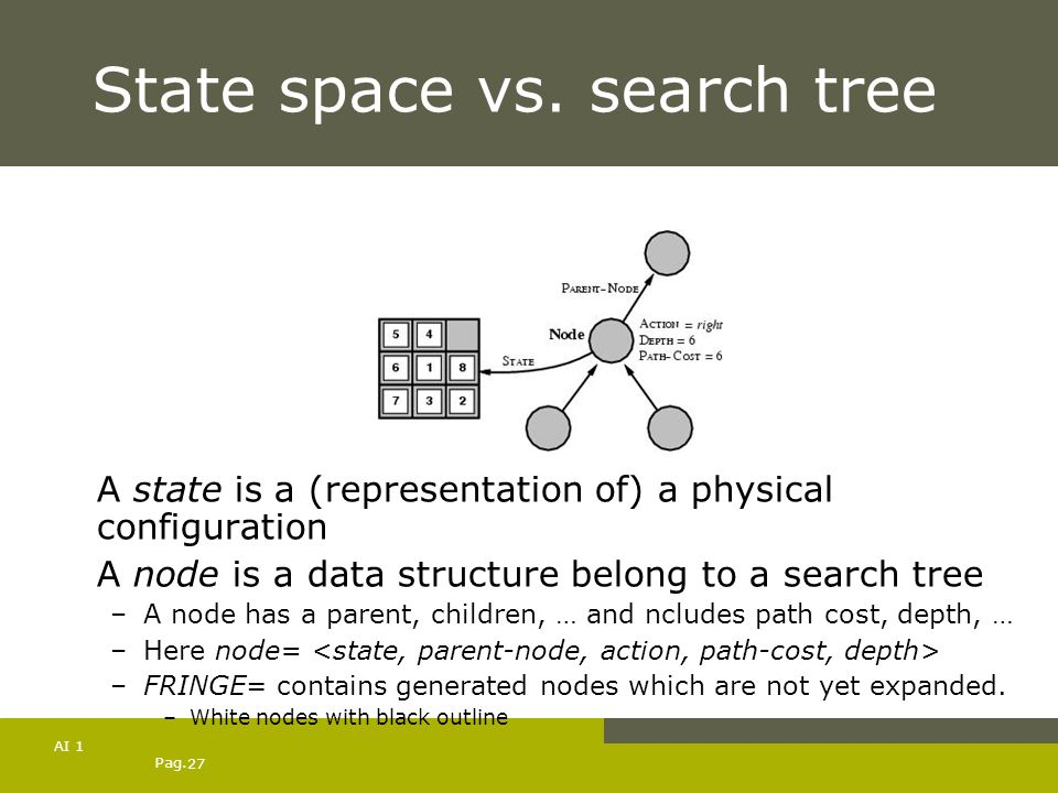 State space vs. search tree