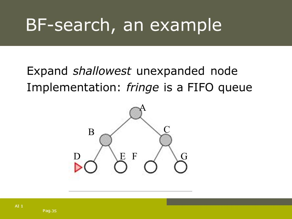 BF-search, an example Expand shallowest unexpanded node
