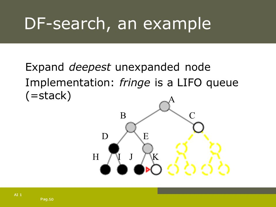 DF-search, an example Expand deepest unexpanded node