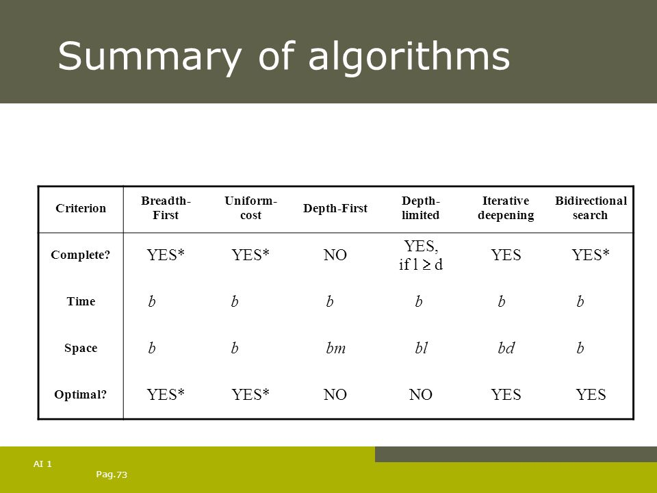 Summary of algorithms YES* NO YES, if l  d YES bd+1 bC*/e bm bl bd