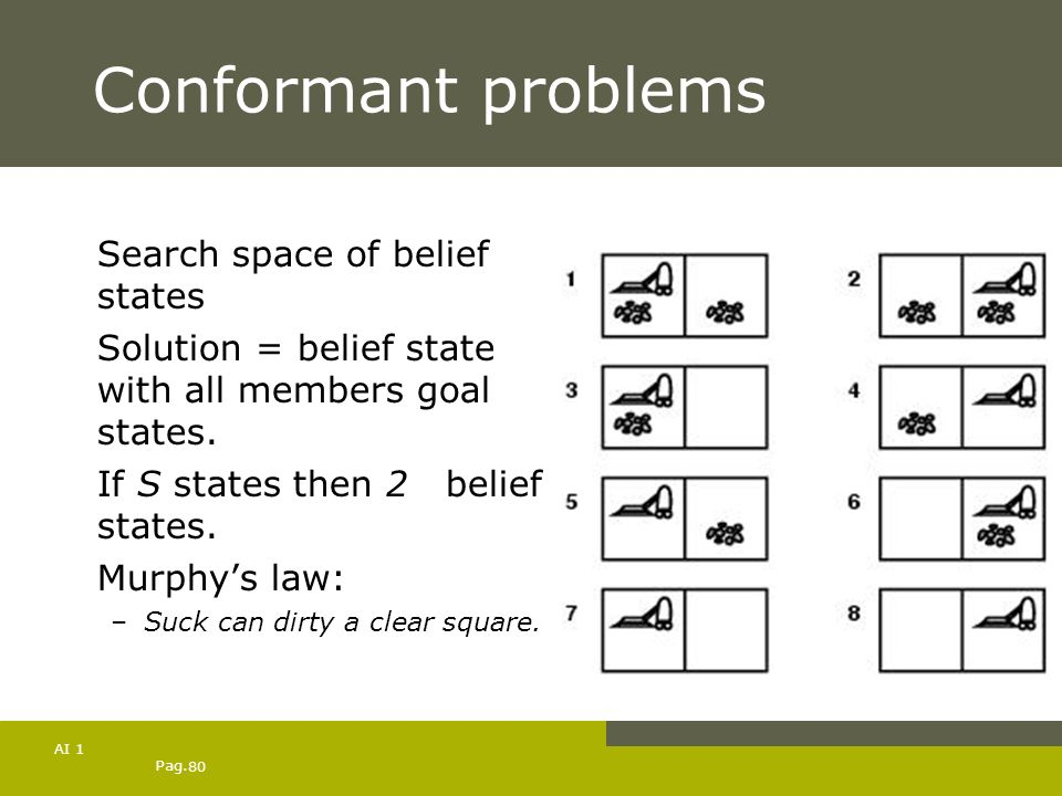 Conformant problems Search space of belief states
