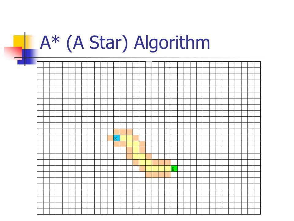 A* (A Star) Algorithm