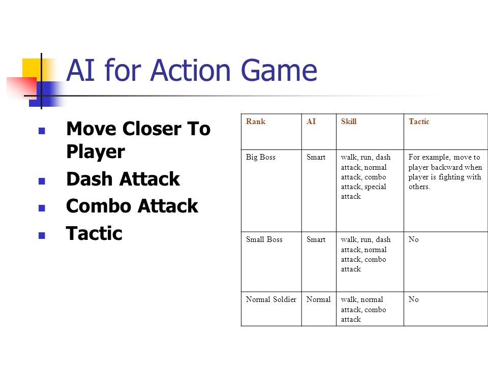 AI for Action Game Move Closer To Player Dash Attack Combo Attack