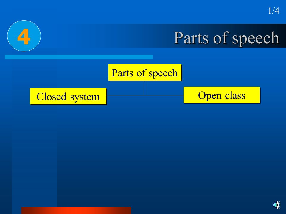 1/4 4 Parts of speech Parts of speech Closed system Open class