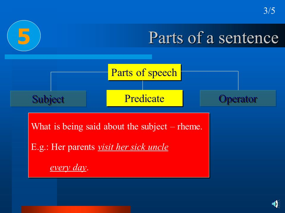 5 Parts of a sentence Parts of speech Subject Predicate Operator 3/5