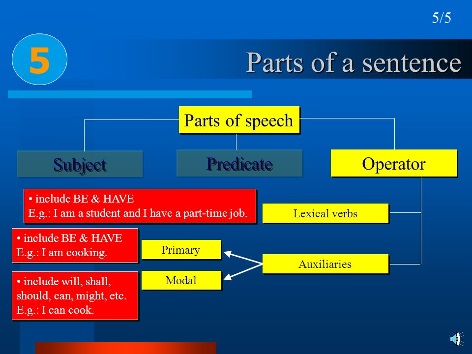 5 Parts of a sentence Parts of speech Subject Predicate Operator 5/5