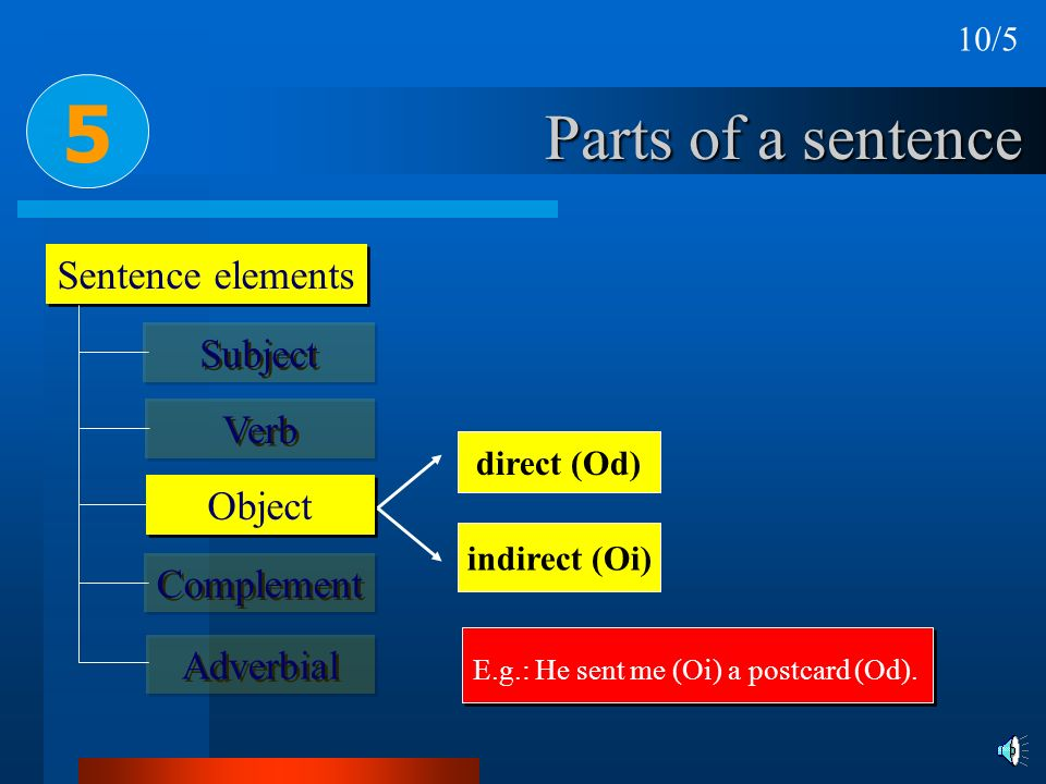 5 Parts of a sentence Sentence elements Subject Verb Object Complement