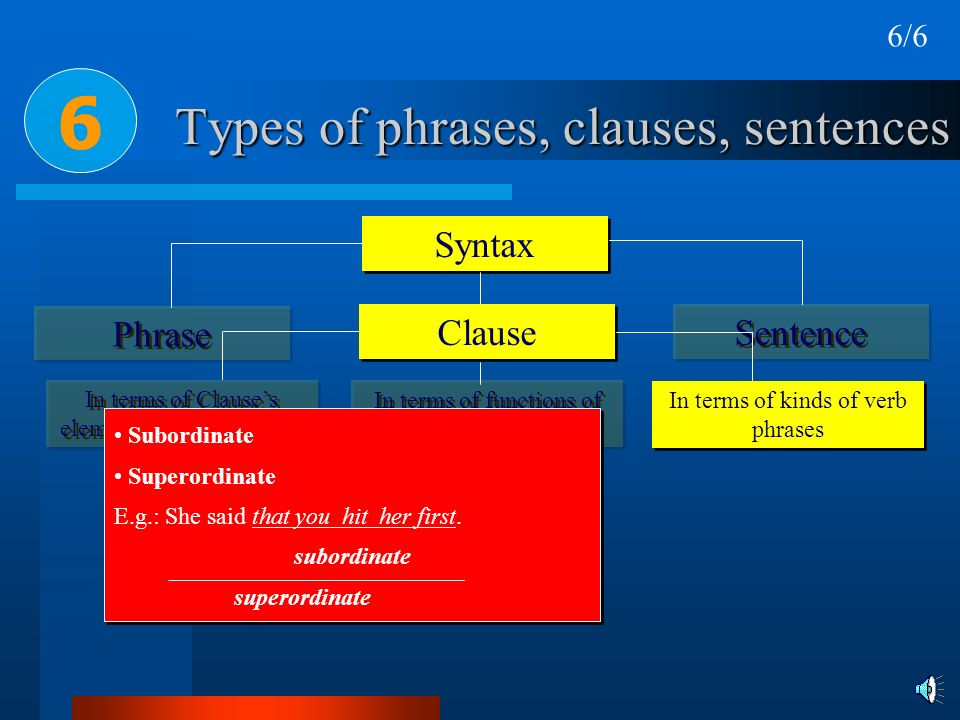 Types of phrases, clauses, sentences