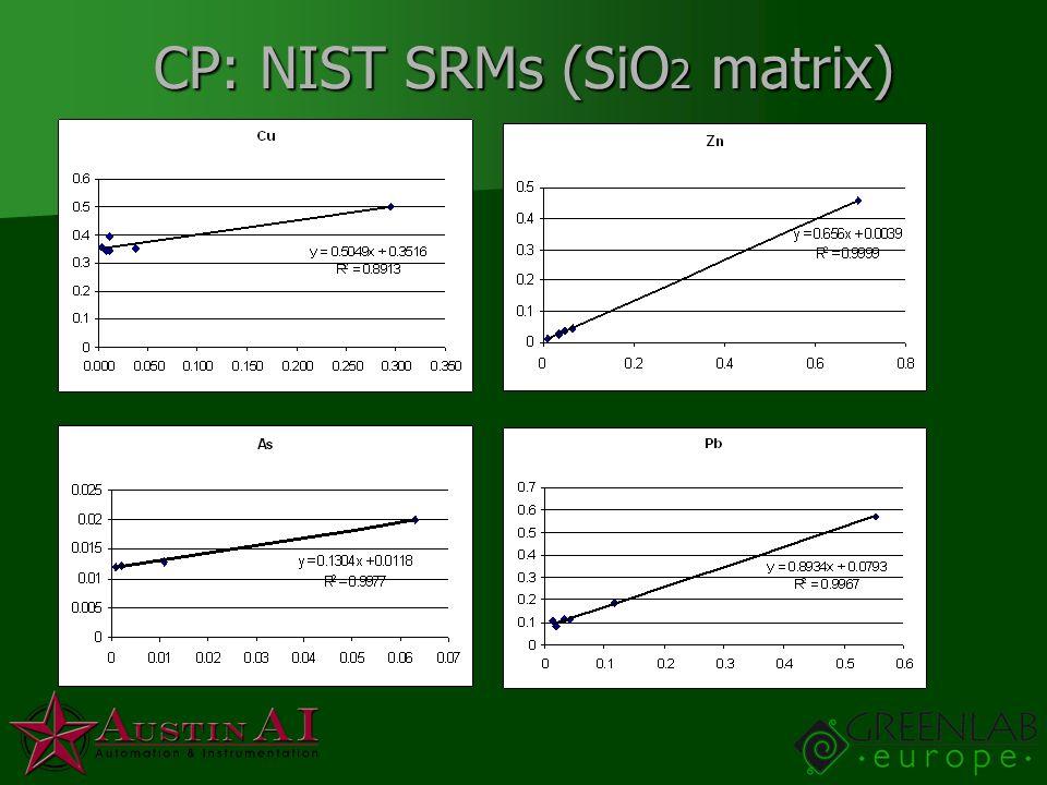 CP: NIST SRMs (SiO2 matrix)