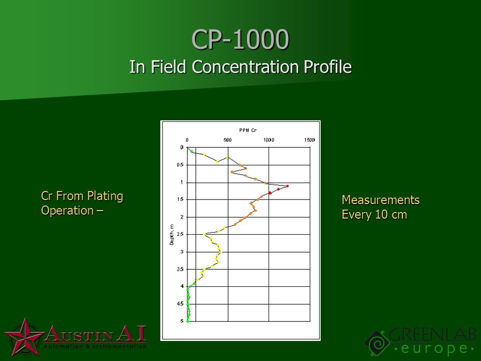 In Field Concentration Profile