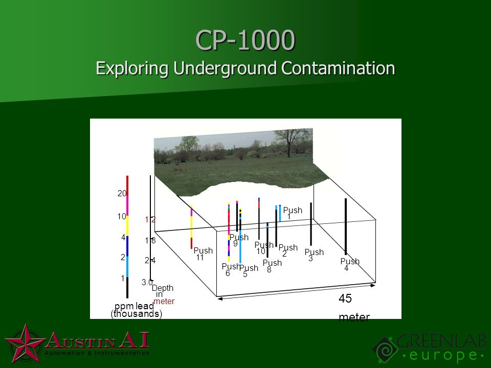 Exploring Underground Contamination