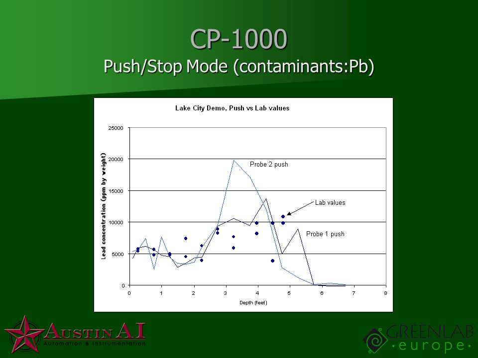 Push/Stop Mode (contaminants:Pb)