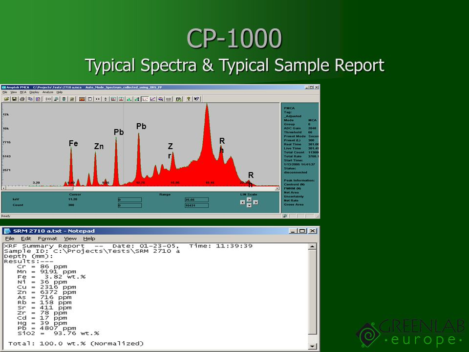 Typical Spectra & Typical Sample Report