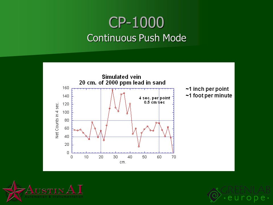 CP-1000 Continuous Push Mode ~1 inch per point ~1 foot per minute