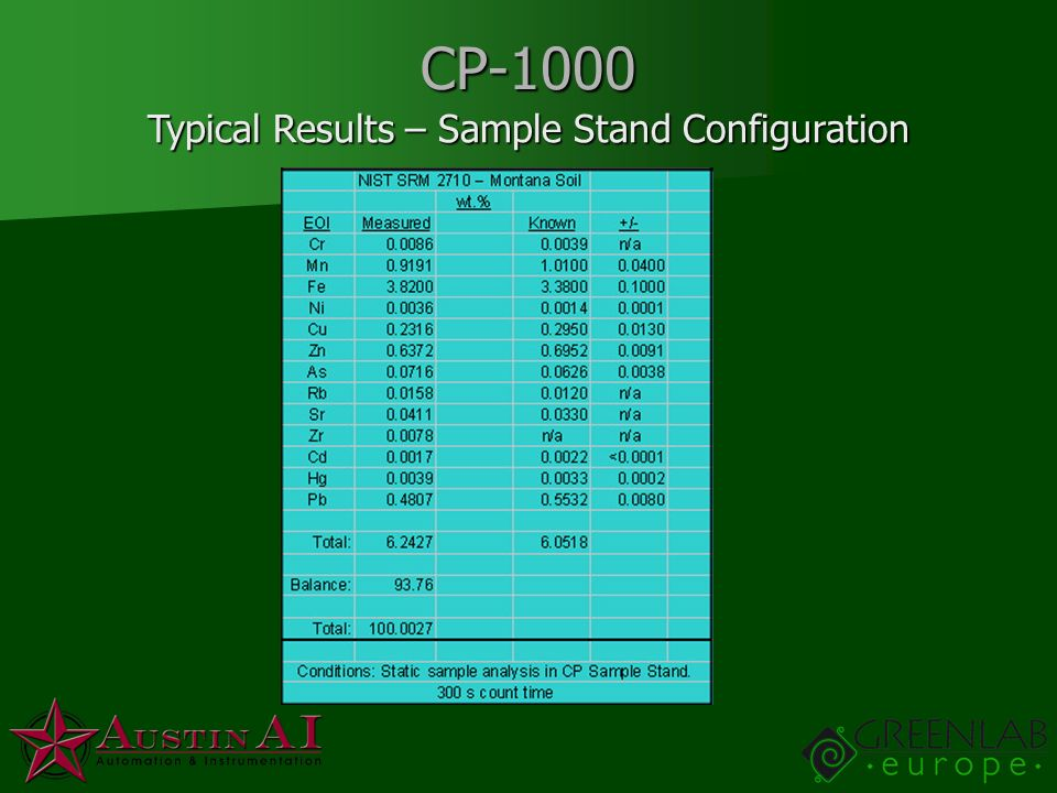 Typical Results – Sample Stand Configuration