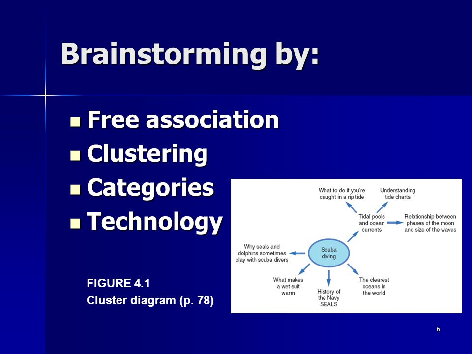 Brainstorming by: Free association Clustering Categories Technology
