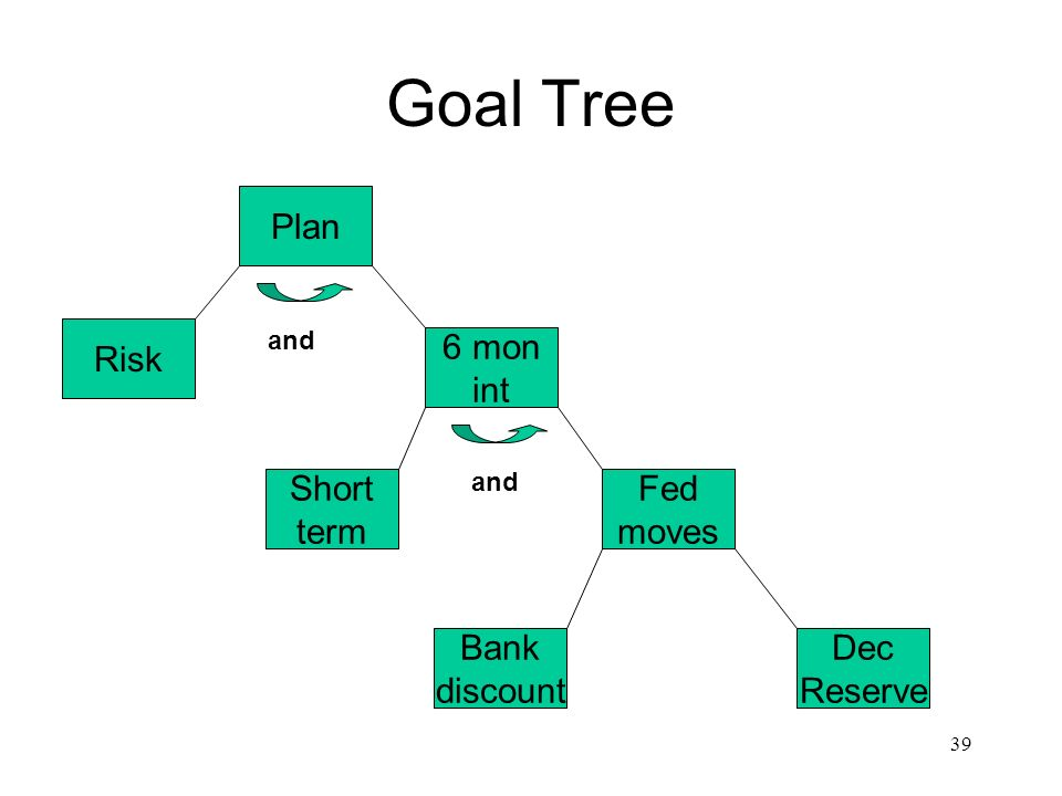 Goal Tree Plan Risk 6 mon int Short term Fed moves Bank discount Dec