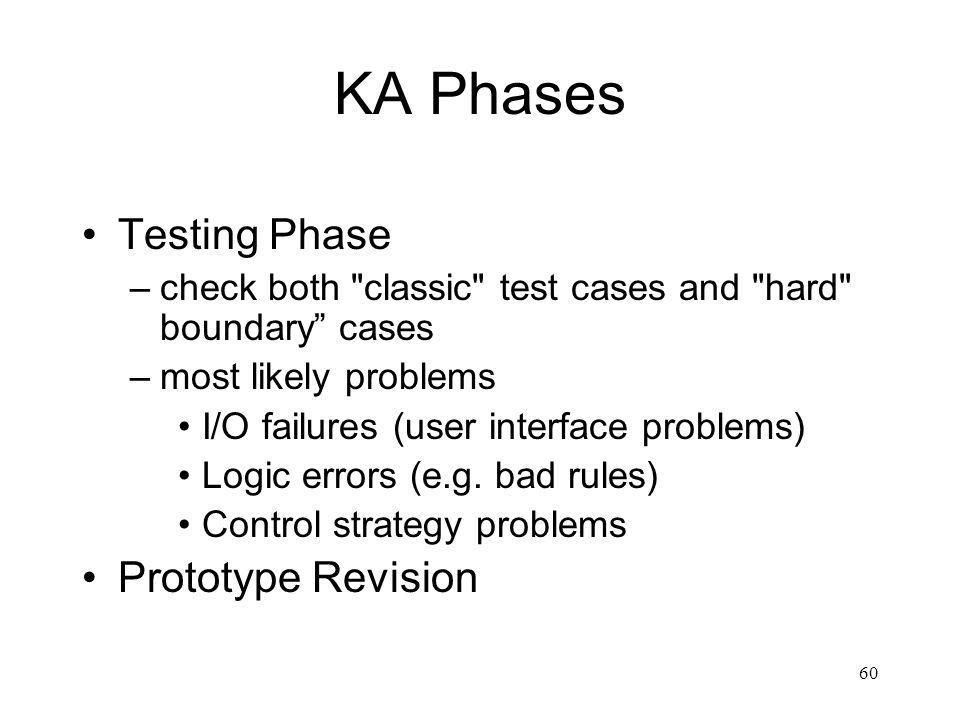 KA Phases Testing Phase Prototype Revision