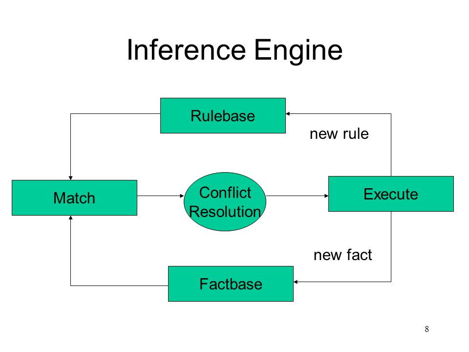 Inference Engine Rulebase new rule Conflict Execute Match Resolution