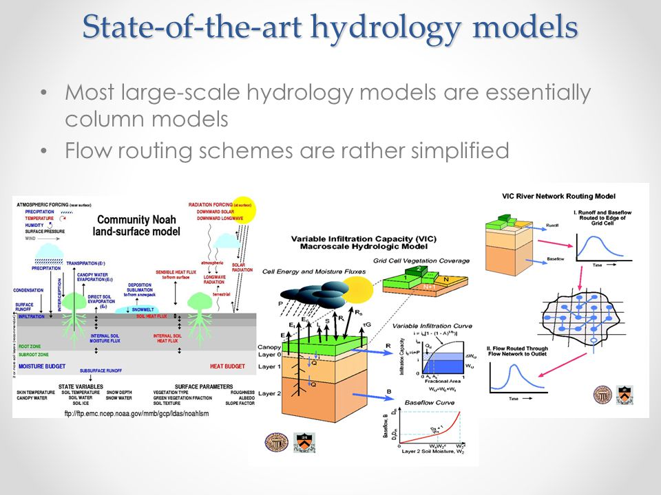 State-of-the-art hydrology models