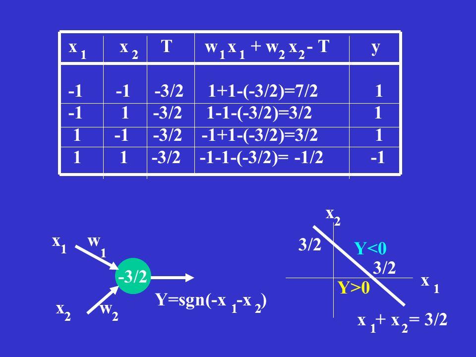 x x T w x + w x - T y -1 -1 -3/2 1+1-(-3/2)=7/2 1