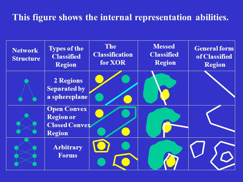 This figure shows the internal representation abilities.