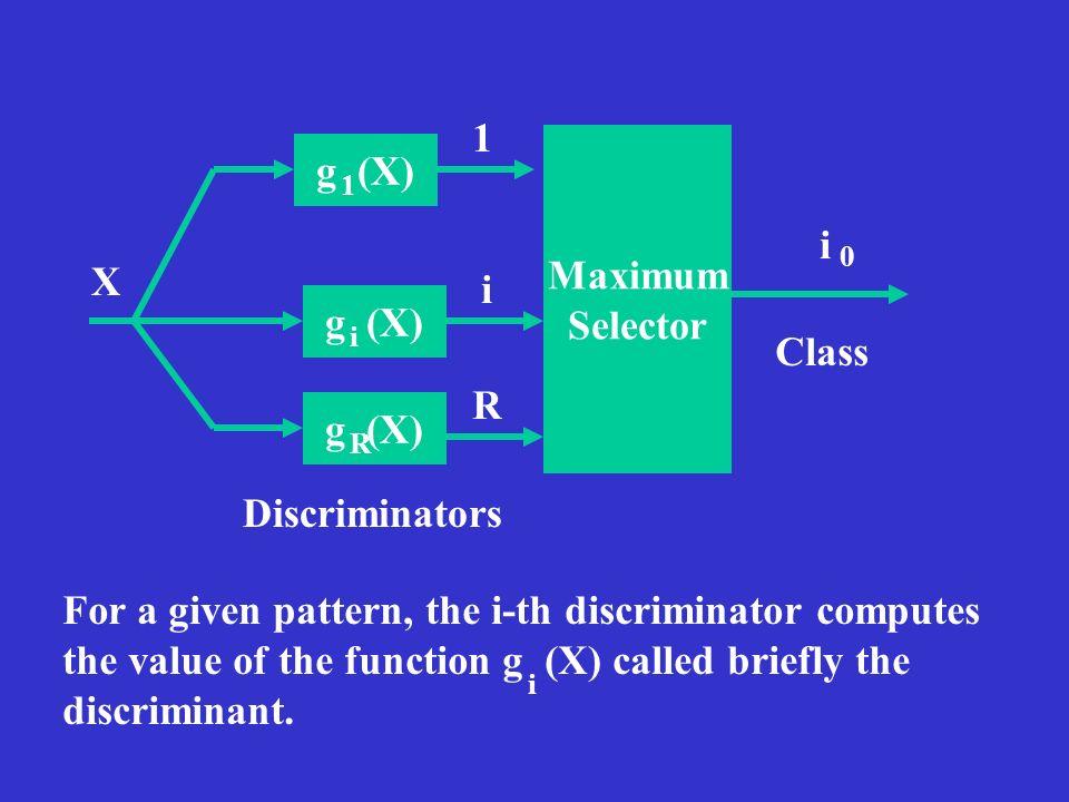 Maximum Selector g (X) g (X) g (X)