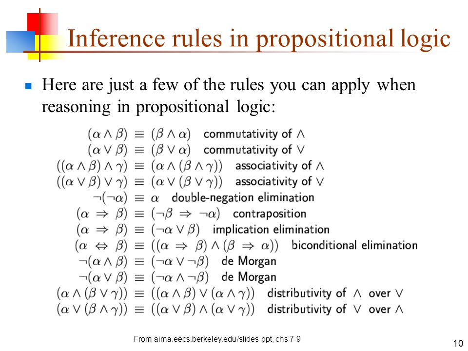Inference rules in propositional logic