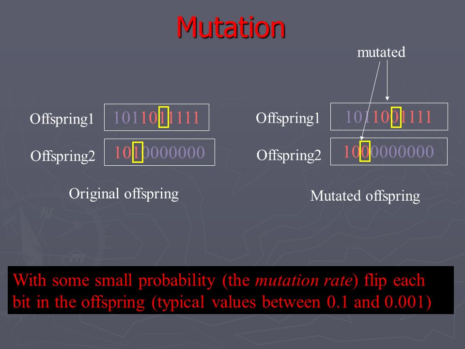 Mutation mutated. 1011001111. Offspring1. 1011011111. Offspring1. 1010000000. 1000000000. Offspring2.