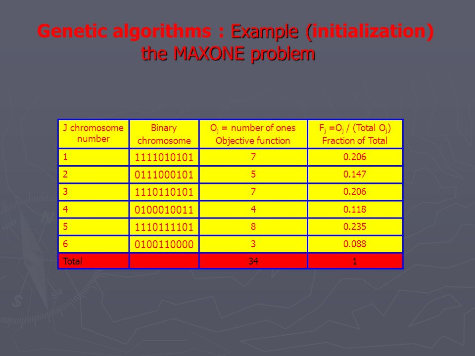 Genetic algorithms : Example (initialization) the MAXONE problem
