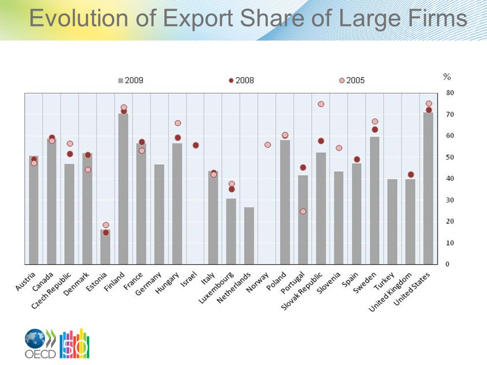 Evolution of Export Share of Large Firms