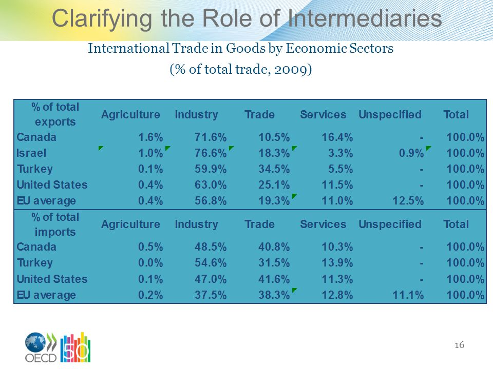Clarifying the Role of Intermediaries
