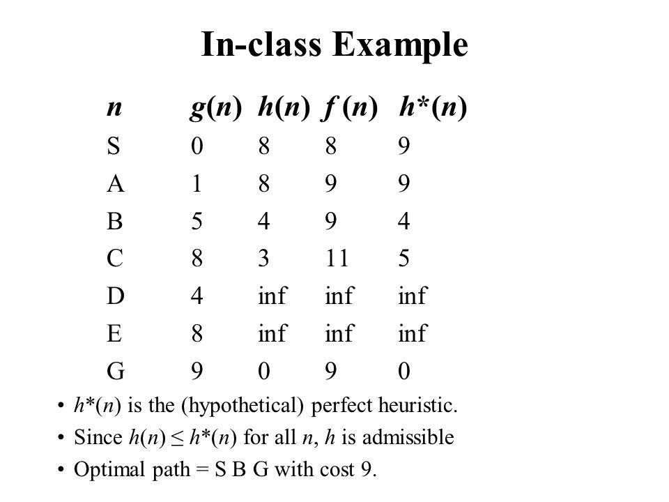 In-class Example n g(n) h(n) f (n) h*(n) S 0 8 8 9 A 1 8 9 9 B 5 4 9 4