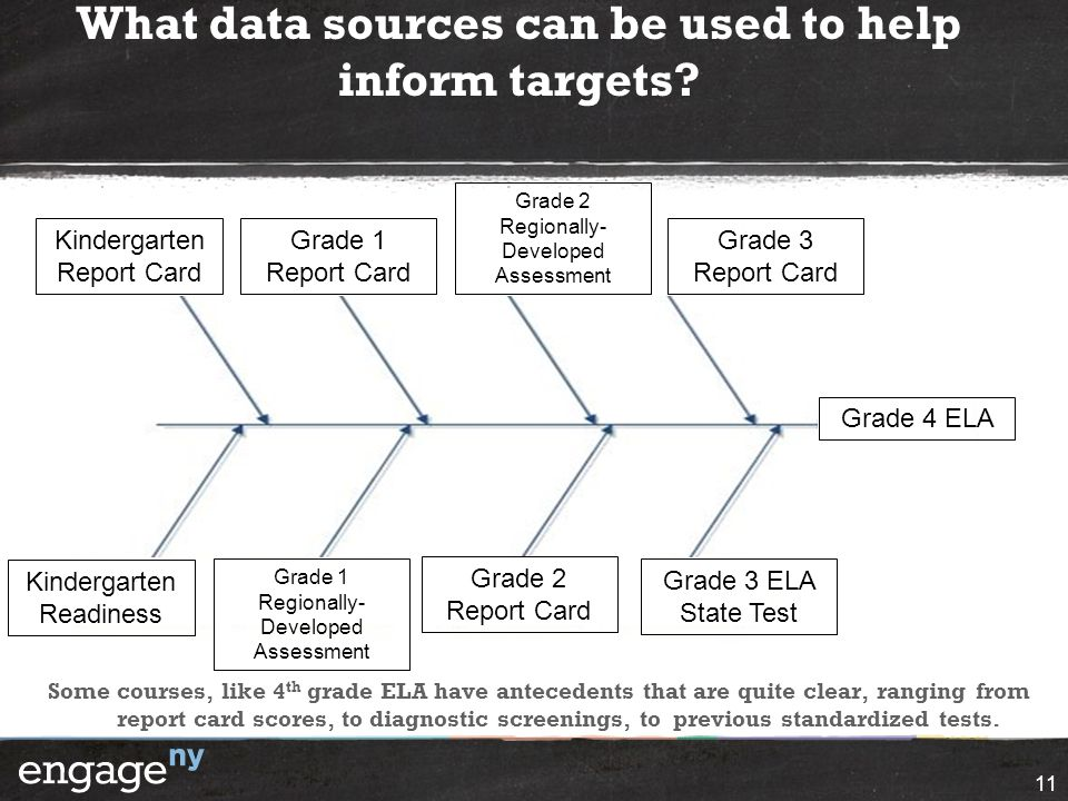 What data sources can be used to help inform targets