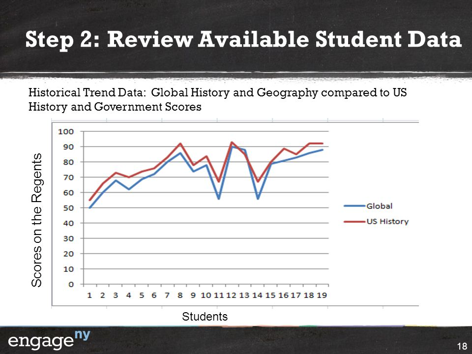 Step 2: Review Available Student Data
