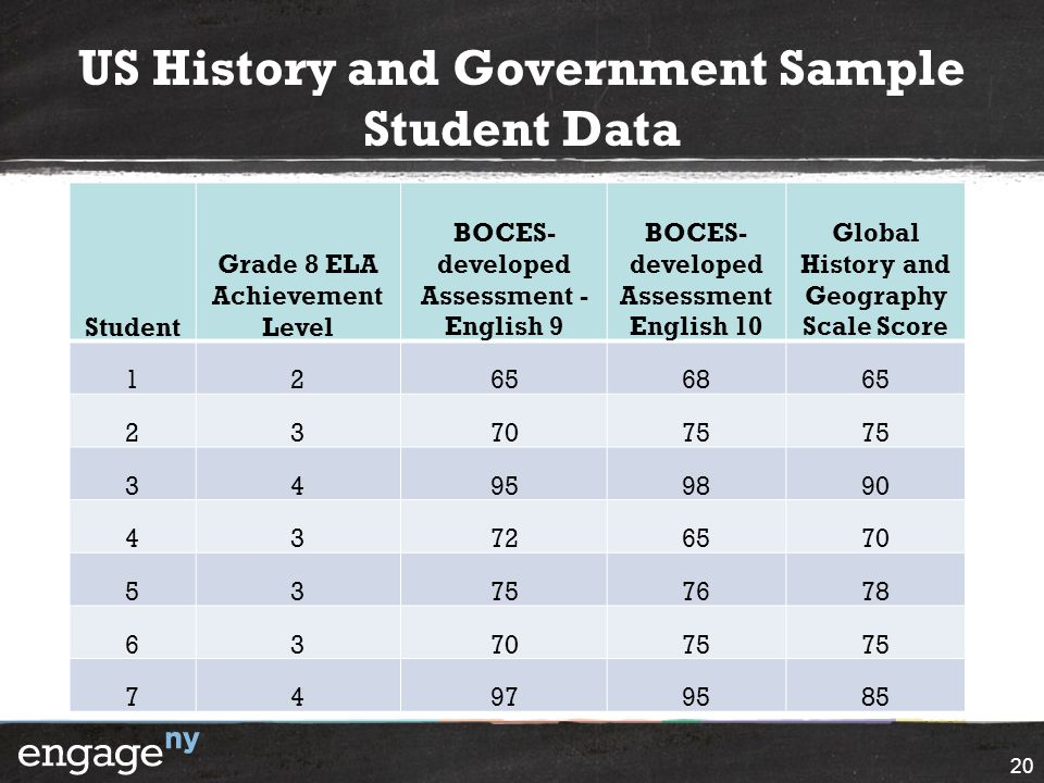 US History and Government Sample Student Data
