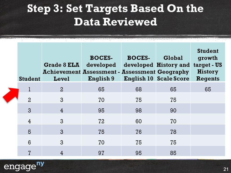 Step 3: Set Targets Based On the Data Reviewed