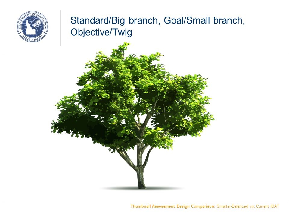 Standard/Big branch, Goal/Small branch, Objective/Twig