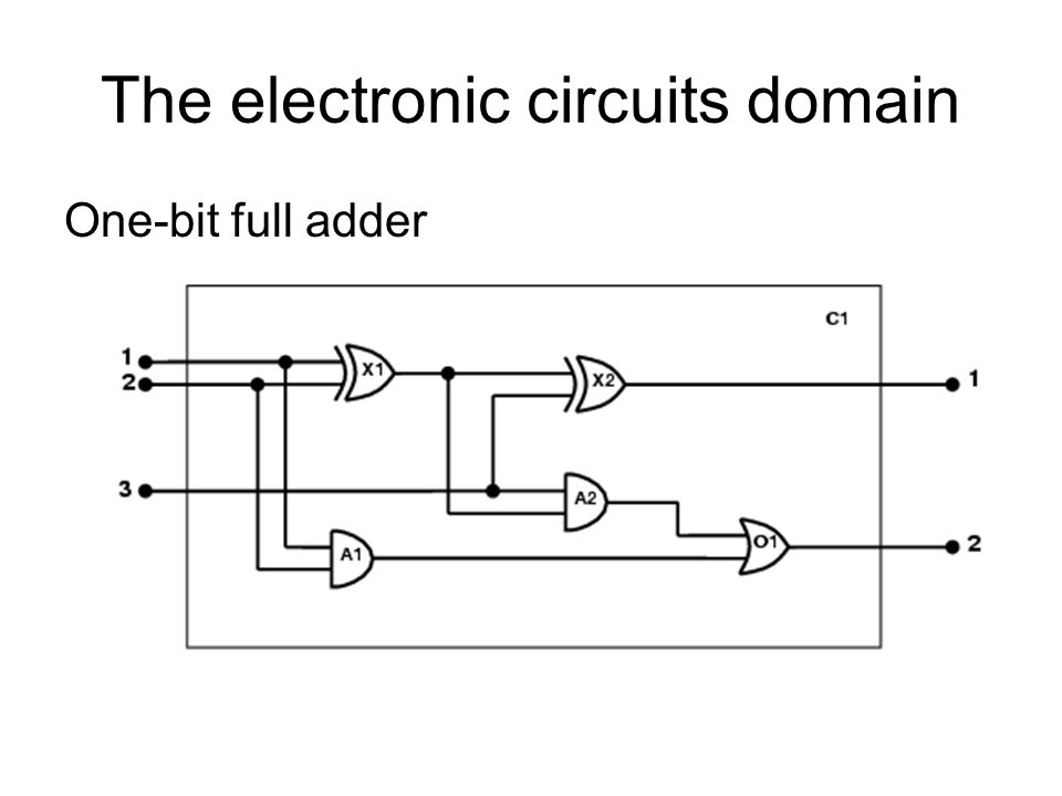 The electronic circuits domain