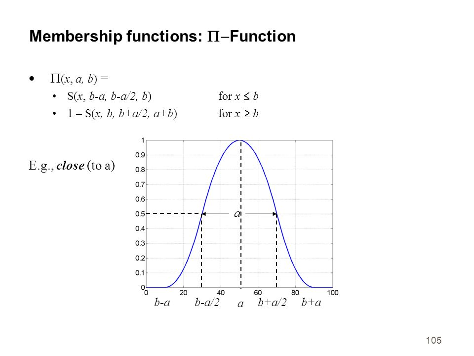 Membership functions: P-Function